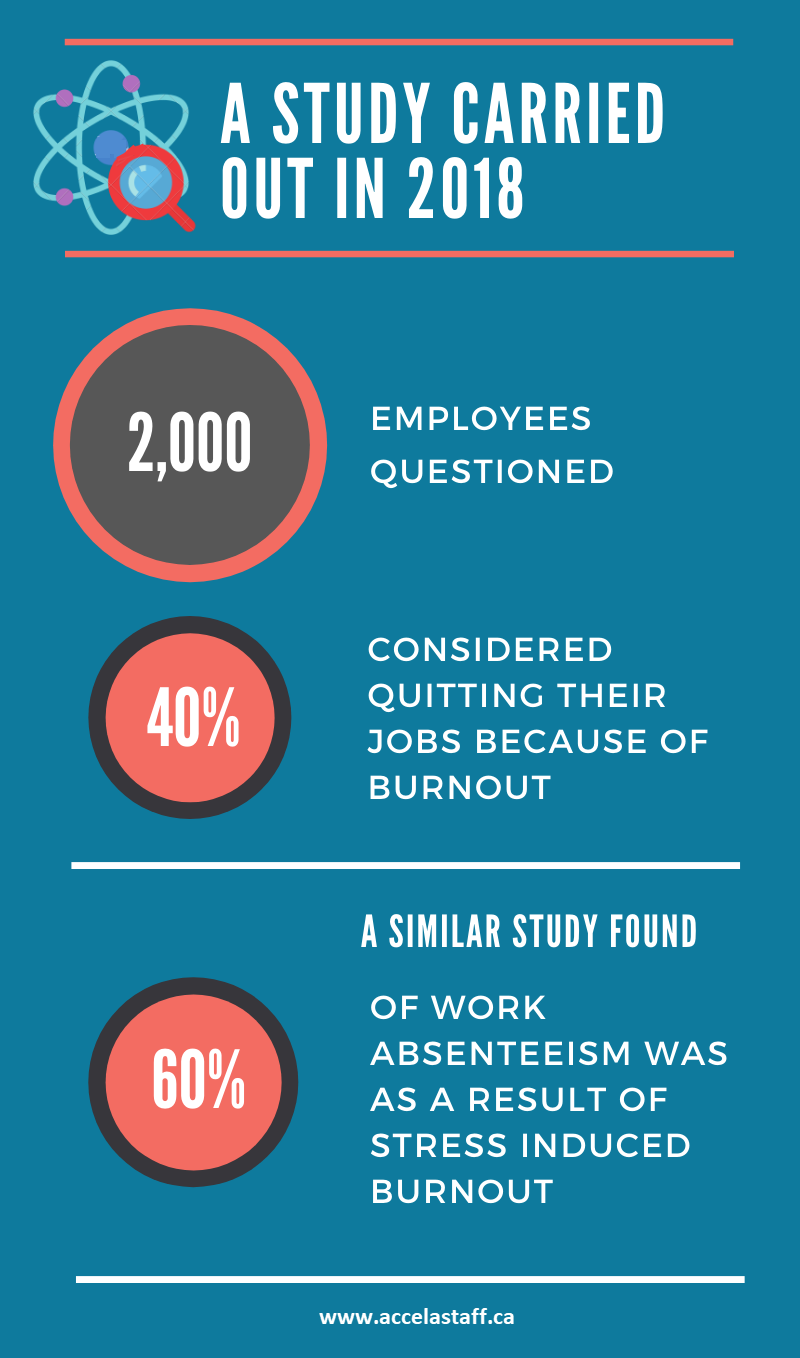 burnout in nursing statistics